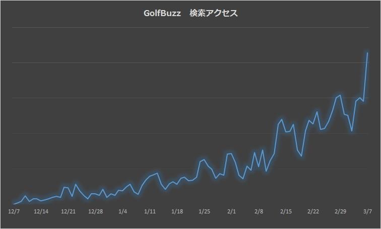 golfbuzz検索流入数