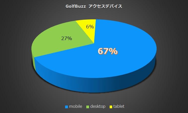 golfbuzzデバイス別アクセス数