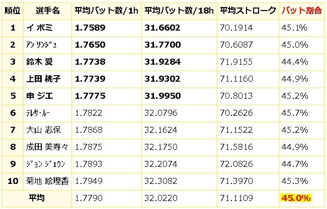 2015女子プロパットの割合