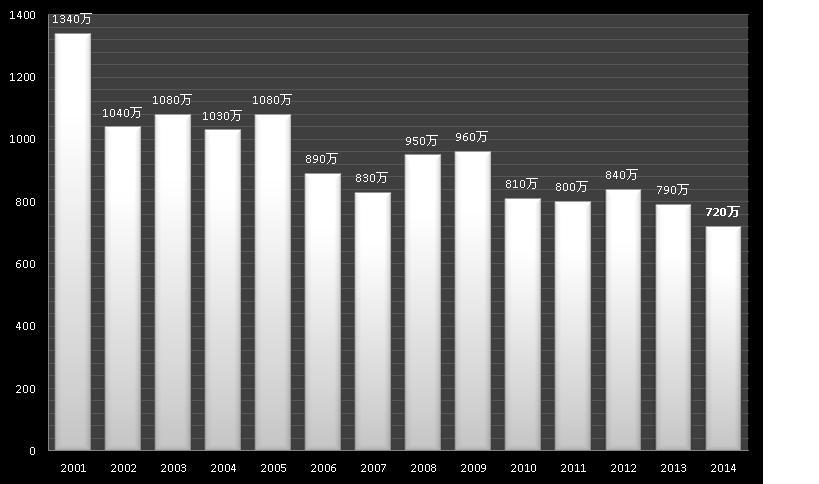 日本のゴルフ人口の推移