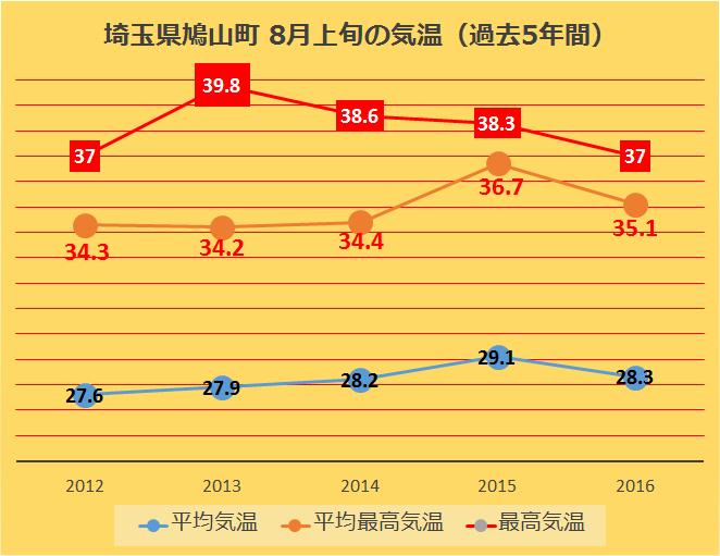 埼玉県鳩山町 8月上旬の気温(過去5年間)