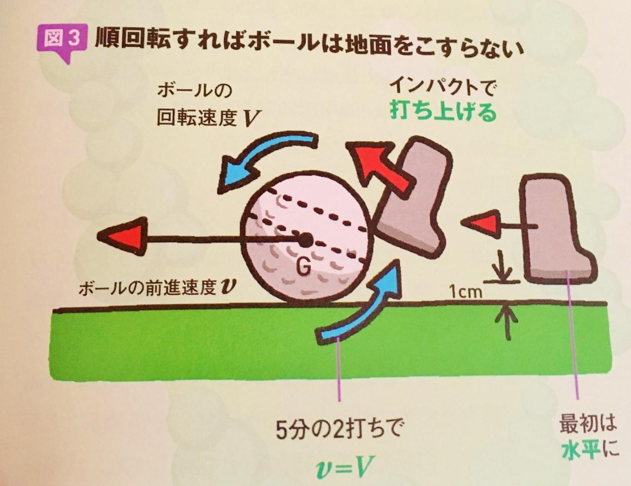 科学的ゴルフの極意
