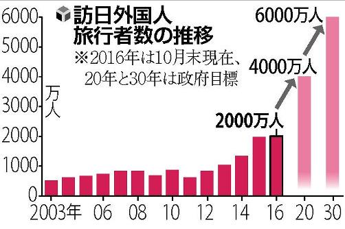 訪日外国人旅行客の推移