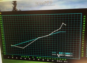 GOLF GAER FITTING SYSTEMの診断結果