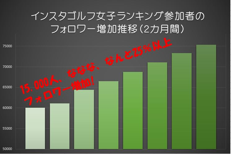 ゴルフ女子参加者のフォロワー増加数(表)