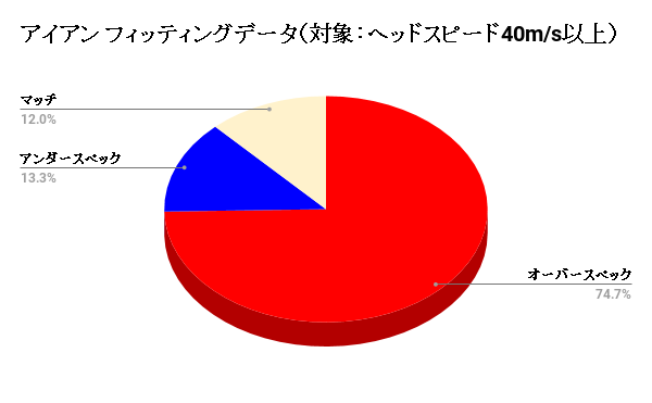 アイアン フィッティングデータ(対象:ヘッドスピード40m/s以上)
