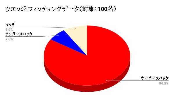 アイアン フィッティングデータ(対象:100名)