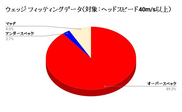 ウェッジ フィッティングデータ(対象:ヘッドスピード40m/s以上)