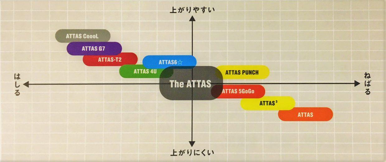アッタスシリーズのポジショニングマップ