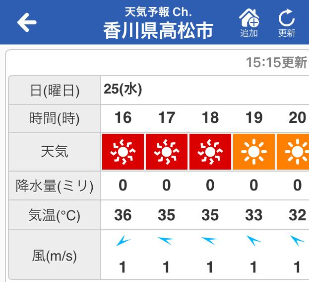 高松市の最高気温35度