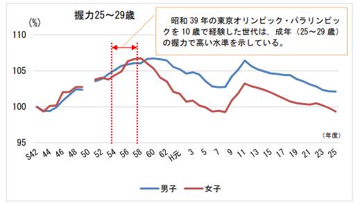 昭和 42 年度を基準値とした握力の相対的推移(25~29 歳)