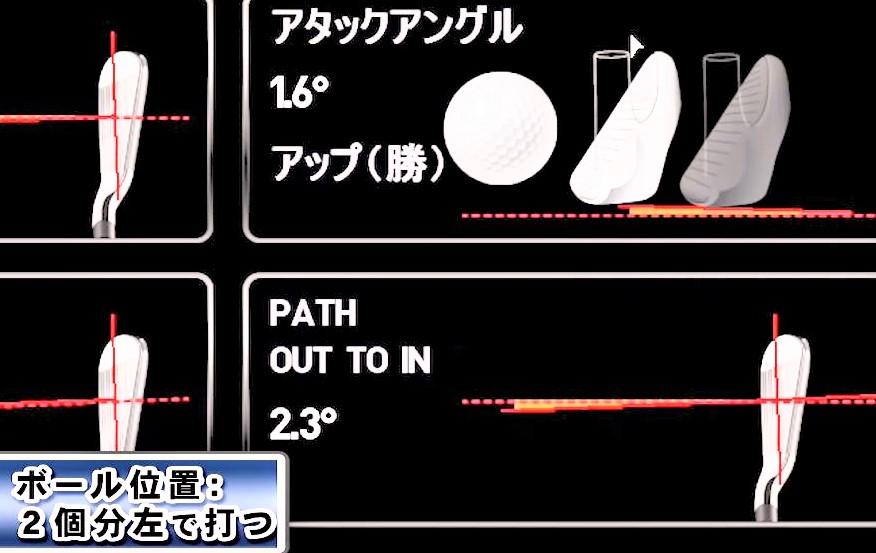 ボール位置:左のデータ